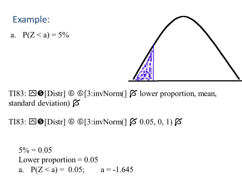 Example: P(Z < a) = 5% TI83: [Distr]  [3:invNorm(]  lower proportion, mean, standard deviation) 